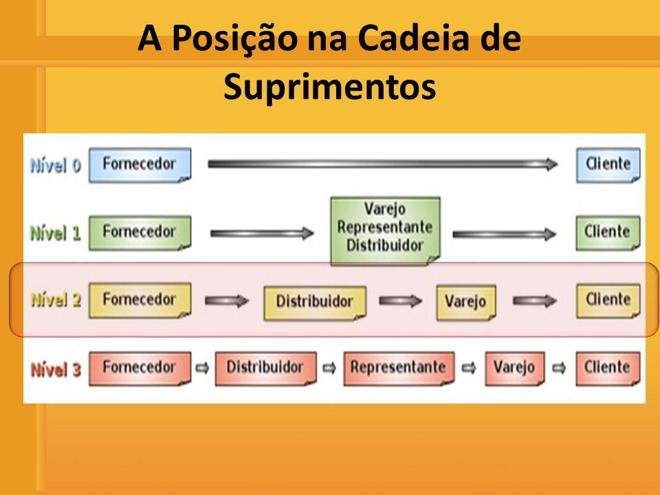 Distribuidora de Bebidas Rio Preto A Posição na Cadeia de Suprimentos