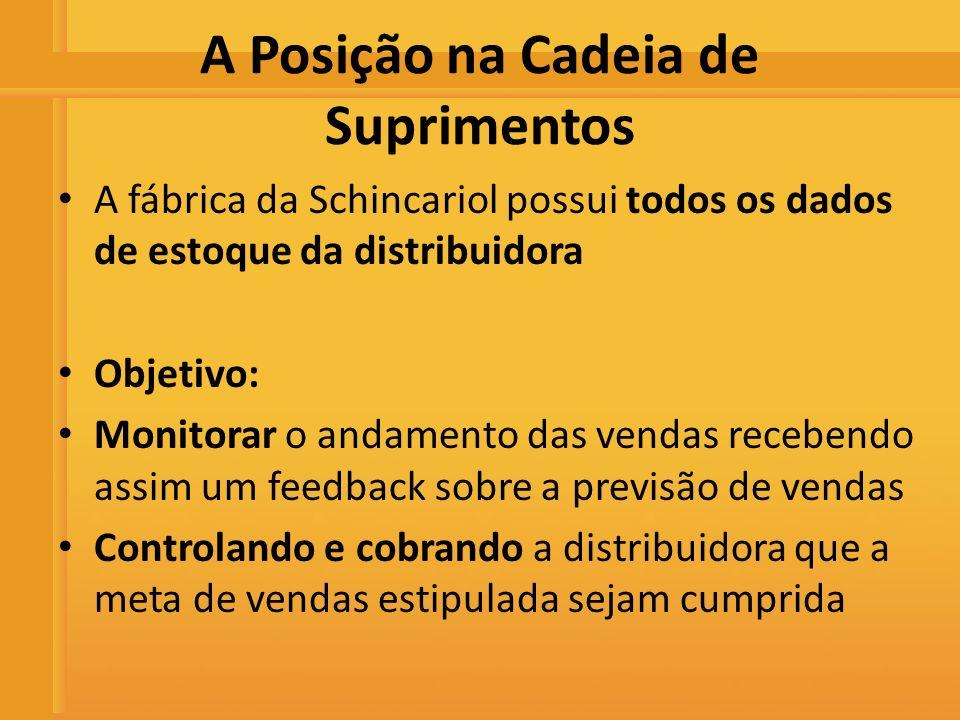 Distribuidora de Bebidas Rio Preto A Posição na Cadeia de Suprimentos A fábrica da Schincariol possui todos os dados de estoque da distribuidora Objet