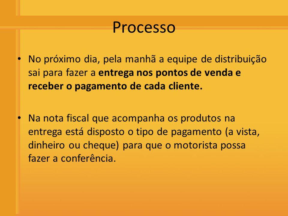 Distribuidora de Bebidas Rio Preto Processo No próximo dia, pela manhã a equipe de distribuição sai para fazer a entrega nos pontos de venda e receber