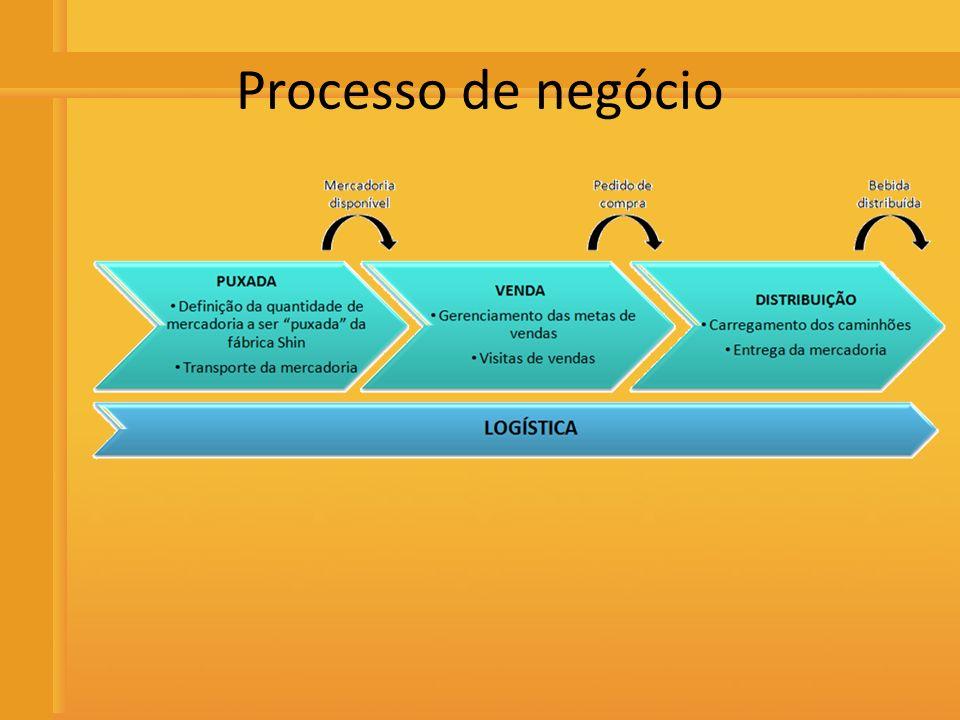 Distribuidora de Bebidas Rio Preto Processo No retorno à empresa, os motoristas fazem o acerto com o departamento financeiro que tem em mãos as cargas e os valores a serem recebidos por cada caminhão e motorista.