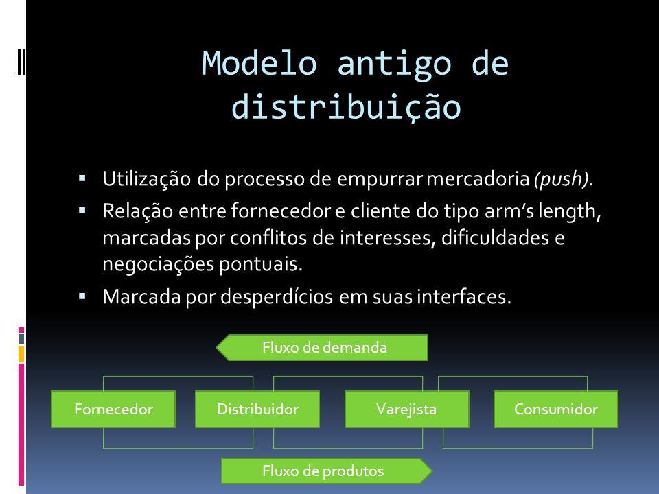 Modelo antigo de distribuição Utilização do processo de empurrar mercadoria (push). Relação entre fornecedor e cliente do tipo arms length, marcadas p