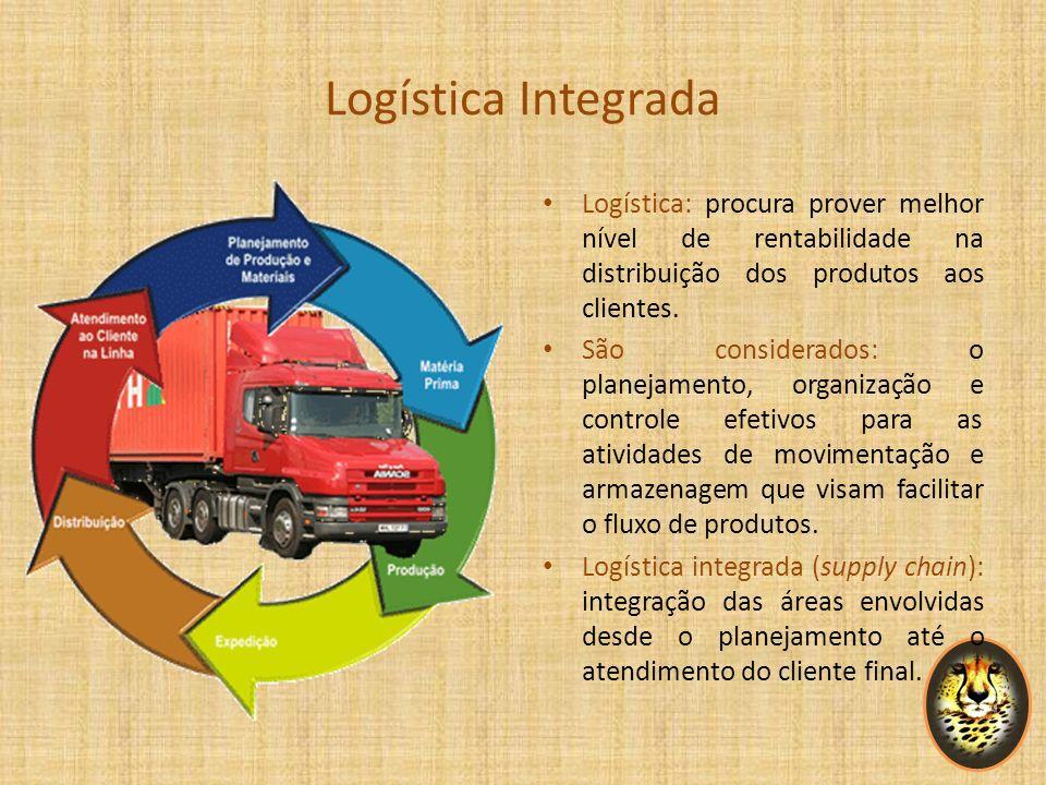 Logística Integrada Logística: procura prover melhor nível de rentabilidade na distribuição dos produtos aos clientes. São considerados: o planejament