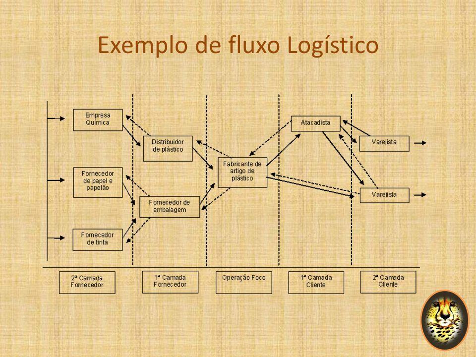 Exemplo de fluxo Logístico