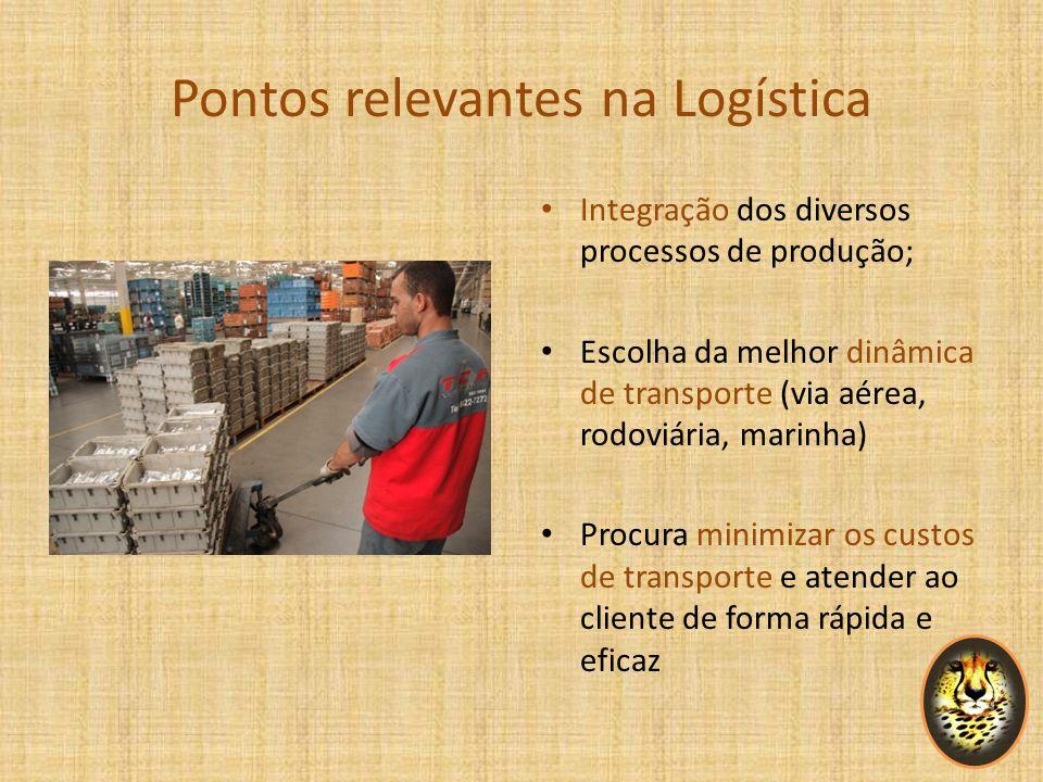 Pontos relevantes na Logística Integração dos diversos processos de produção; Escolha da melhor dinâmica de transporte (via aérea, rodoviária, marinha