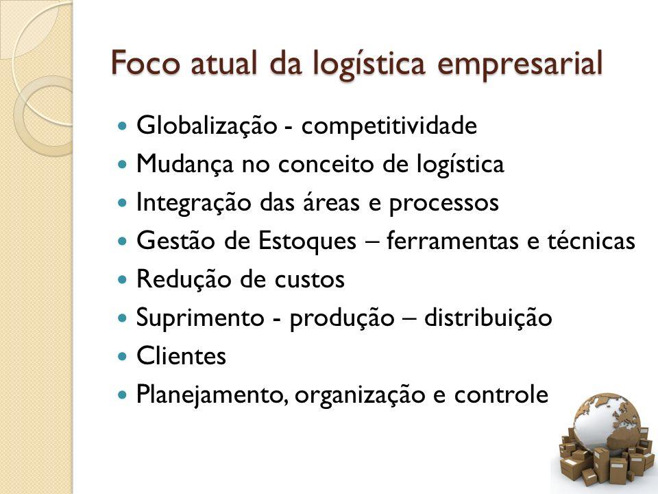Foco atual da logística empresarial Globalização - competitividade Mudança no conceito de logística Integração das áreas e processos Gestão de Estoque