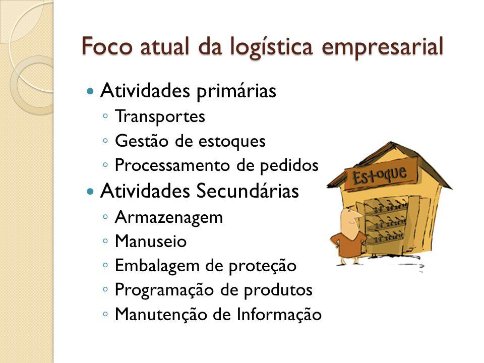 Foco atual da logística empresarial Atividades primárias Transportes Gestão de estoques Processamento de pedidos Atividades Secundárias Armazenagem Ma