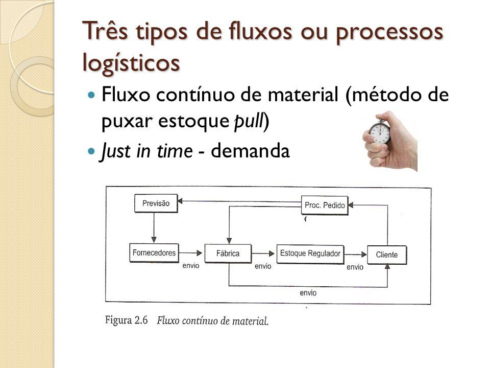 Três tipos de fluxos ou processos logísticos Fluxo contínuo de material (método de puxar estoque pull) Just in time - demanda