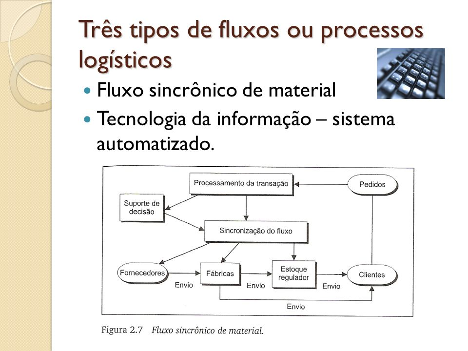 Três tipos de fluxos ou processos logísticos Fluxo sincrônico de material Tecnologia da informação – sistema automatizado.