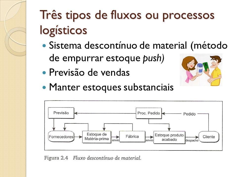 Três tipos de fluxos ou processos logísticos Sistema descontínuo de material (método de empurrar estoque push) Previsão de vendas Manter estoques subs