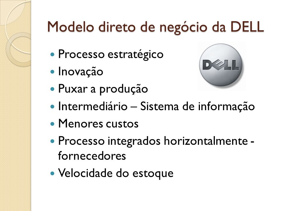 Modelo direto de negócio da DELL Processo estratégico Inovação Puxar a produção Intermediário – Sistema de informação Menores custos Processo integrad