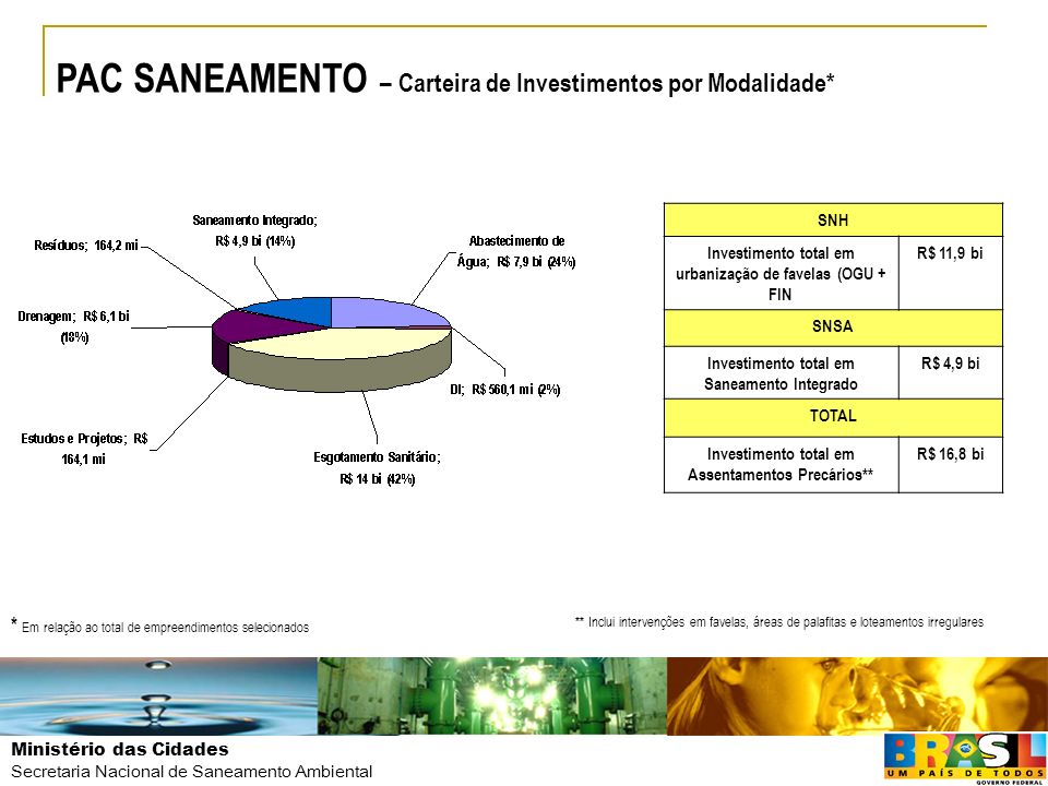 Ministério das Cidades Secretaria Nacional de Saneamento Ambiental PAC SANEAMENTO – Carteira de Investimentos por Modalidade* * Em relação ao total de