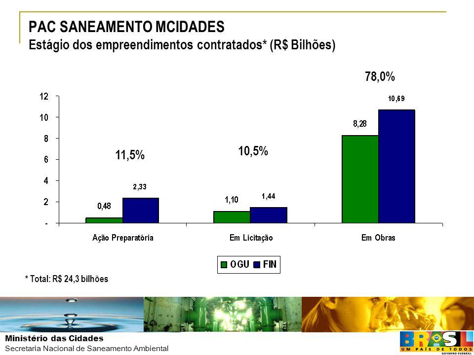 Ministério das Cidades Secretaria Nacional de Saneamento Ambiental PAC SANEAMENTO MCIDADES Estágio dos empreendimentos contratados* (R$ Bilhões) 11,5%