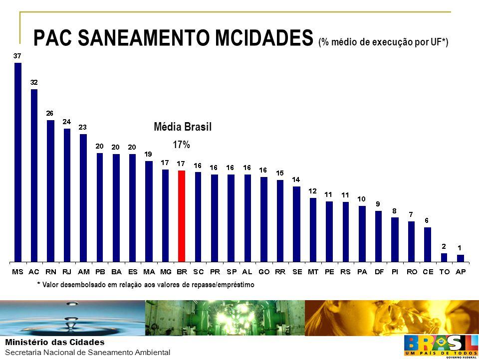 Ministério das Cidades Secretaria Nacional de Saneamento Ambiental PAC SANEAMENTO MCIDADES (% médio de execução por UF*) * Valor desembolsado em relaç