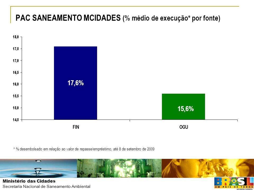 Ministério das Cidades Secretaria Nacional de Saneamento Ambiental PAC SANEAMENTO MCIDADES (% médio de execução* por fonte) 17,6% 15,6% * % desembolsa