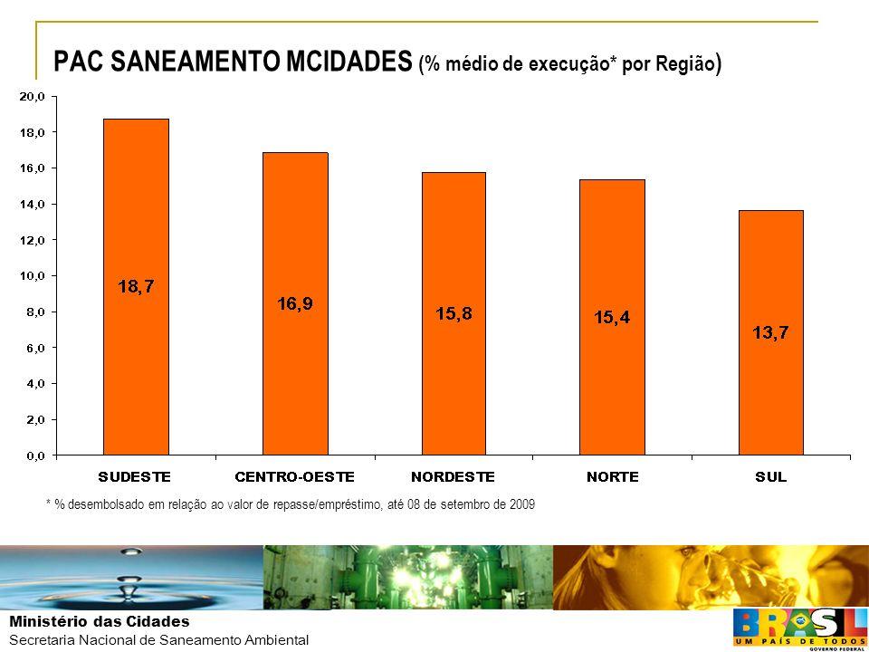 Ministério das Cidades Secretaria Nacional de Saneamento Ambiental PAC SANEAMENTO MCIDADES (% médio de execução* por Região ) 31,4% 15,2% * % desembol