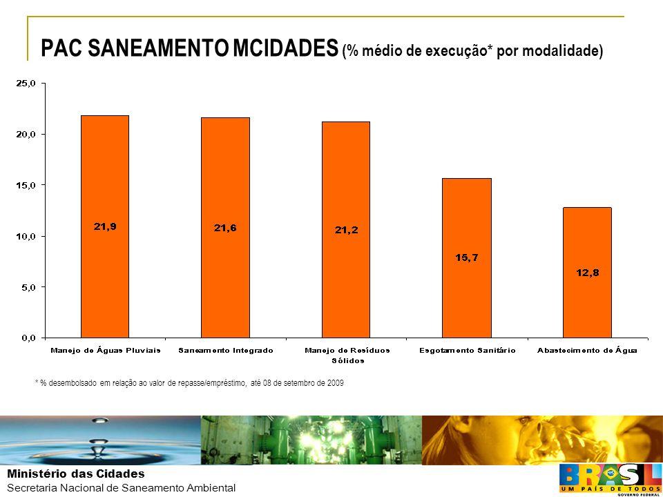 Ministério das Cidades Secretaria Nacional de Saneamento Ambiental PAC SANEAMENTO MCIDADES (% médio de execução* por modalidade) 31,4% 15,2% * % desem