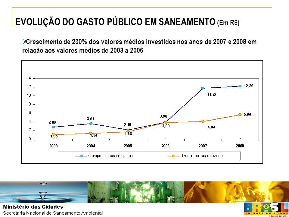 Ministério das Cidades Secretaria Nacional de Saneamento Ambiental EVOLUÇÃO DO GASTO PÚBLICO EM SANEAMENTO (Em R$) Crescimento de 230% dos valores méd