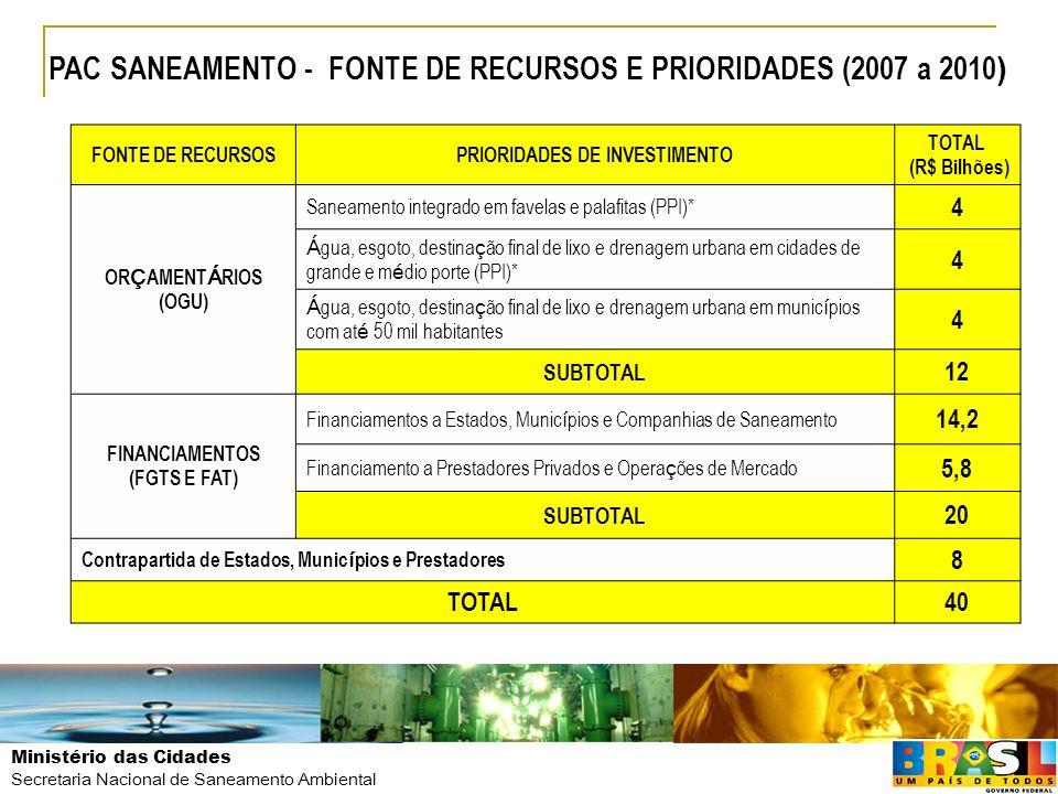 Ministério das Cidades Secretaria Nacional de Saneamento Ambiental FONTE DE RECURSOSPRIORIDADES DE INVESTIMENTO TOTAL (R$ Bilhões) OR Ç AMENT Á RIOS (
