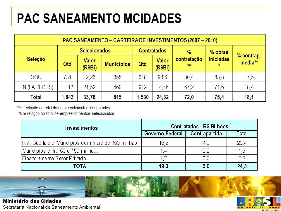 Ministério das Cidades Secretaria Nacional de Saneamento Ambiental PAC SANEAMENTO MCIDADES *Em relação ao total de empreendimentos contratados **Em re