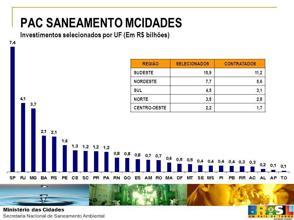 Ministério das Cidades Secretaria Nacional de Saneamento Ambiental PAC SANEAMENTO MCIDADES Investimentos selecionados por UF (Em R$ bilhões) REGIÃO SE