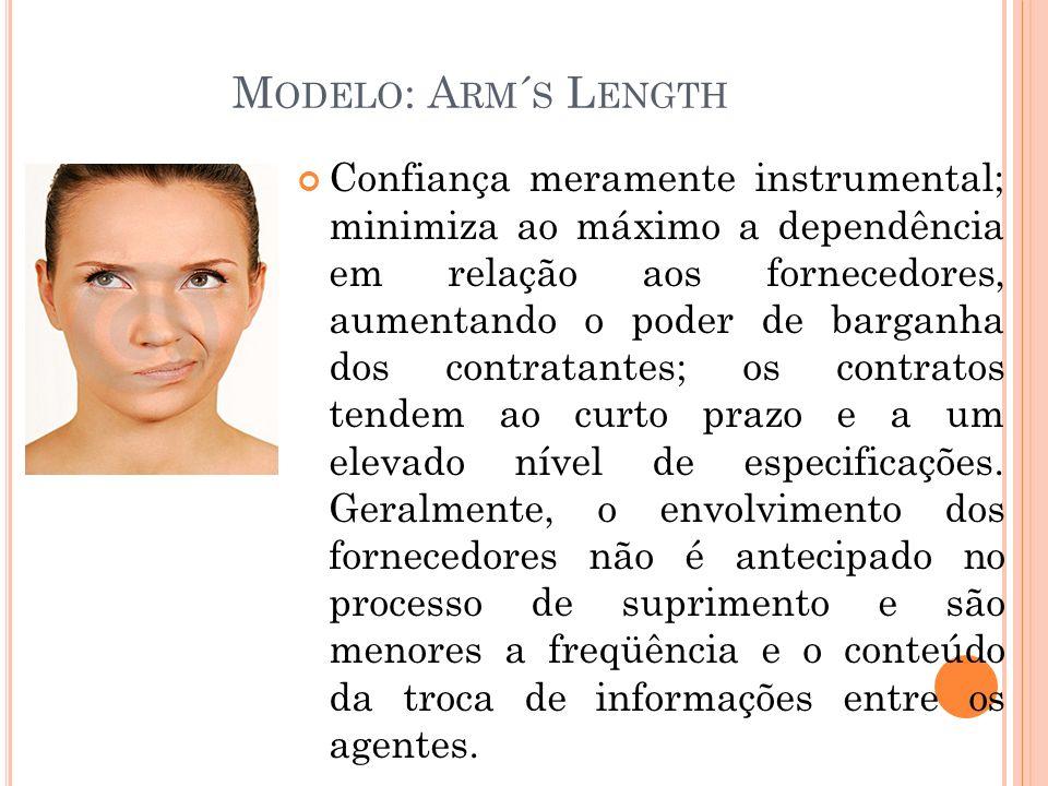 M ODELO : A RM ´ S L ENGTH Confiança meramente instrumental; minimiza ao máximo a dependência em relação aos fornecedores, aumentando o poder de barganha dos contratantes; os contratos tendem ao curto prazo e a um elevado nível de especificações.