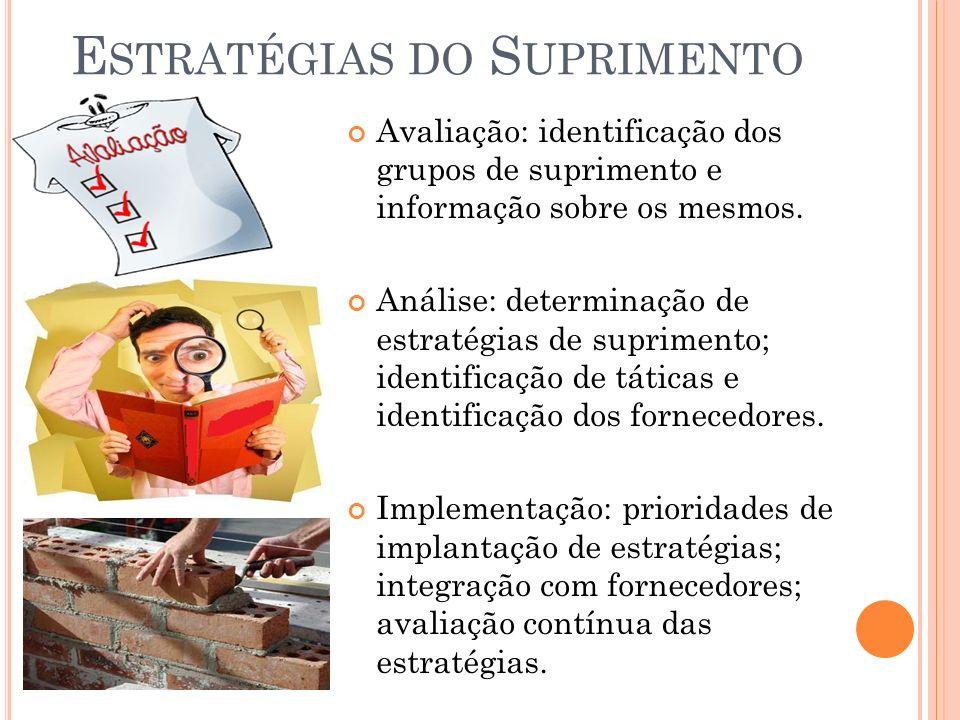 E STRATÉGIAS DO S UPRIMENTO Avaliação: identificação dos grupos de suprimento e informação sobre os mesmos.