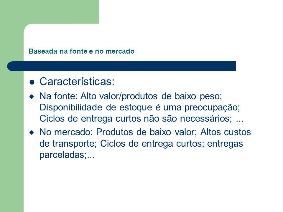 Baseada na fonte e no mercado Características: Na fonte: Alto valor/produtos de baixo peso; Disponibilidade de estoque é uma preocupação; Ciclos de en