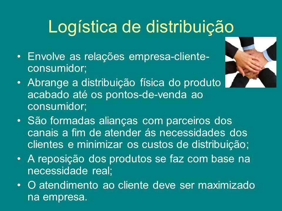 Logística de distribuição Envolve as relações empresa-cliente- consumidor; Abrange a distribuição física do produto acabado até os pontos-de-venda ao