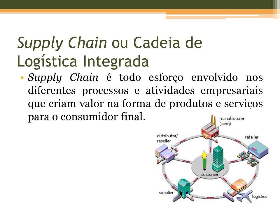 Supply Chain ou Cadeia de Logística Integrada Supply Chain é todo esforço envolvido nos diferentes processos e atividades empresariais que criam valor