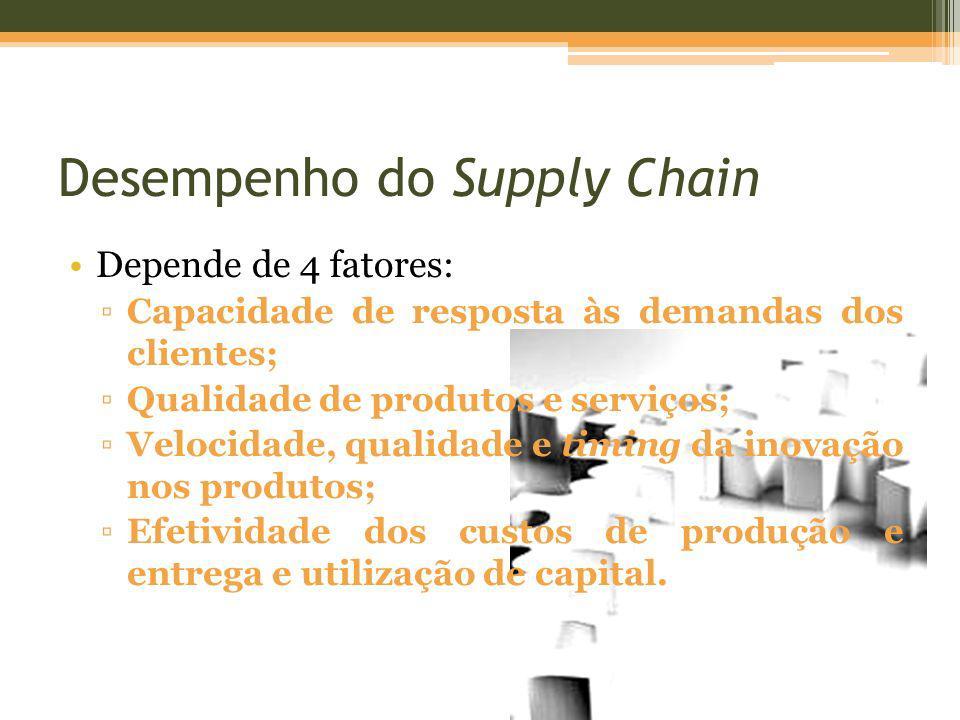 Desempenho do Supply Chain Depende de 4 fatores: Capacidade de resposta às demandas dos clientes; Qualidade de produtos e serviços; Velocidade, qualid