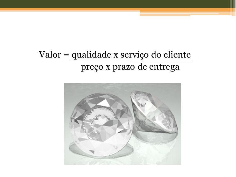 Valor = qualidade x serviço do cliente preço x prazo de entrega