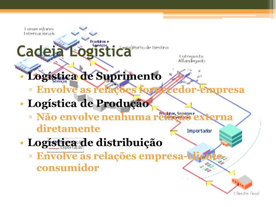 Cadeia Logística Logística de Suprimento Envolve as relações fornecedor-empresa Logística de Produção Não envolve nenhuma relação externa diretamente