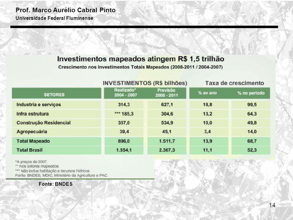 Prof. Marco Aurélio Cabral Pinto Universidade Federal Fluminense 14 Fonte: BNDES