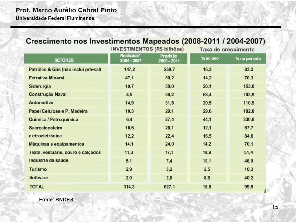 Prof. Marco Aurélio Cabral Pinto Universidade Federal Fluminense 15 Fonte: BNDES