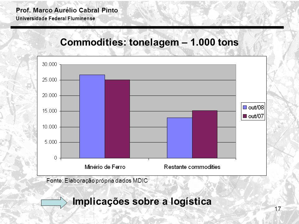 Prof. Marco Aurélio Cabral Pinto Universidade Federal Fluminense 17 Commodities: tonelagem – 1.000 tons Fonte: Elaboração própria dados MDIC Implicaçõ