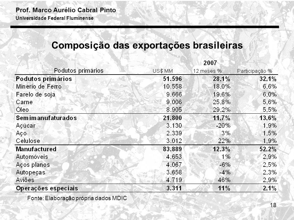Prof. Marco Aurélio Cabral Pinto Universidade Federal Fluminense 18 Fonte: Elaboração própria dados MDIC Composição das exportações brasileiras