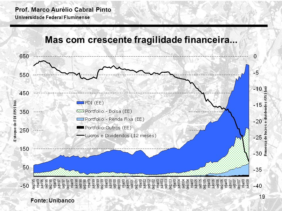 Prof. Marco Aurélio Cabral Pinto Universidade Federal Fluminense 19 Fonte: Unibanco Mas com crescente fragilidade financeira...