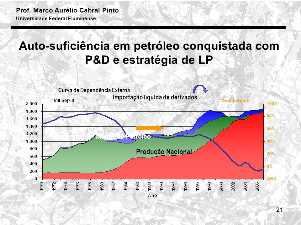 Prof. Marco Aurélio Cabral Pinto Universidade Federal Fluminense 21 Auto-suficiência em petróleo conquistada com P&D e estratégia de LP Produção Nacio
