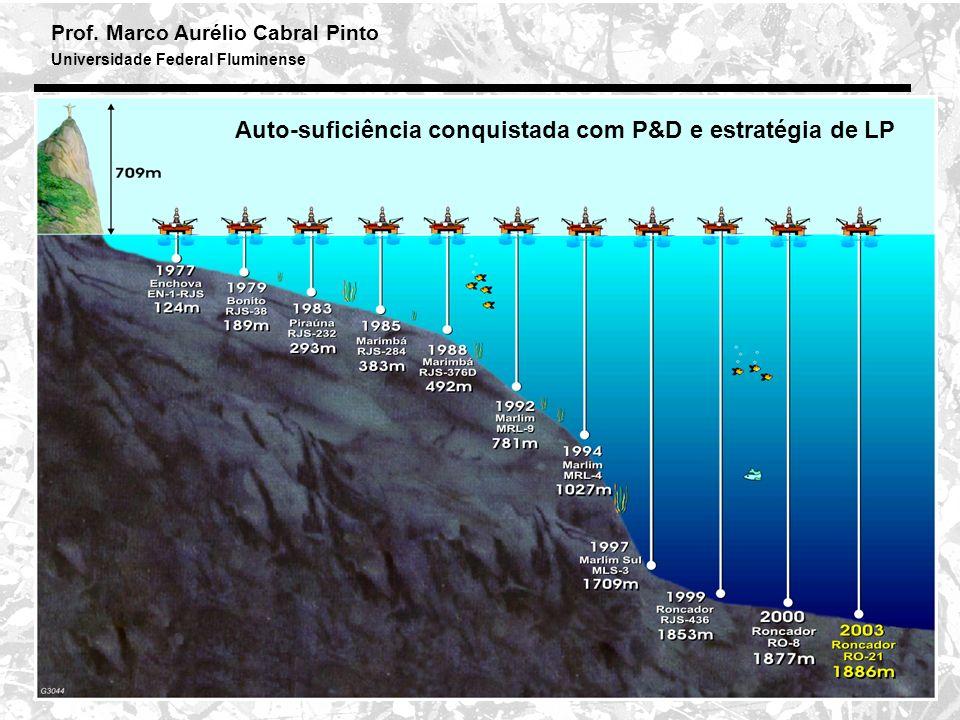 Prof. Marco Aurélio Cabral Pinto Universidade Federal Fluminense 22 Auto-suficiência conquistada com P&D e estratégia de LP