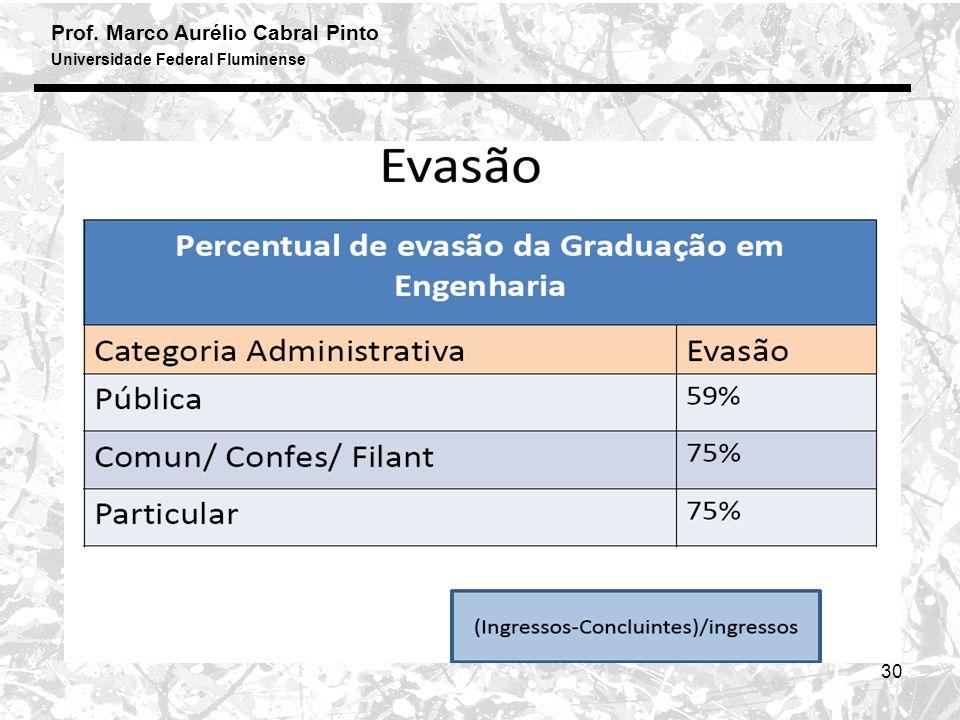 Prof. Marco Aurélio Cabral Pinto Universidade Federal Fluminense 30