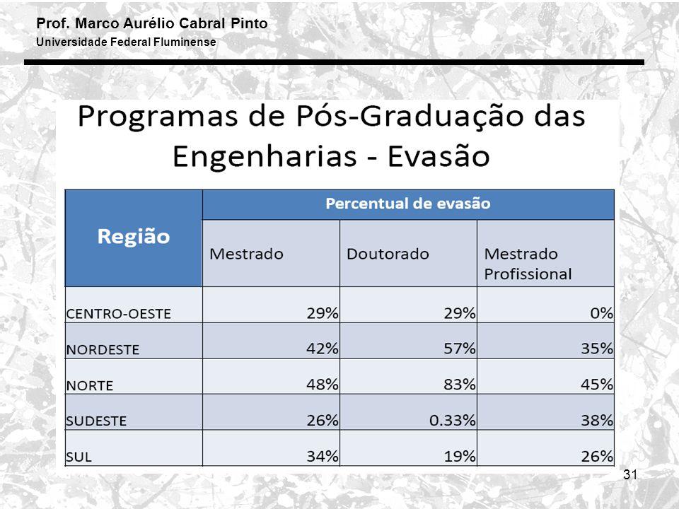 Prof. Marco Aurélio Cabral Pinto Universidade Federal Fluminense 31