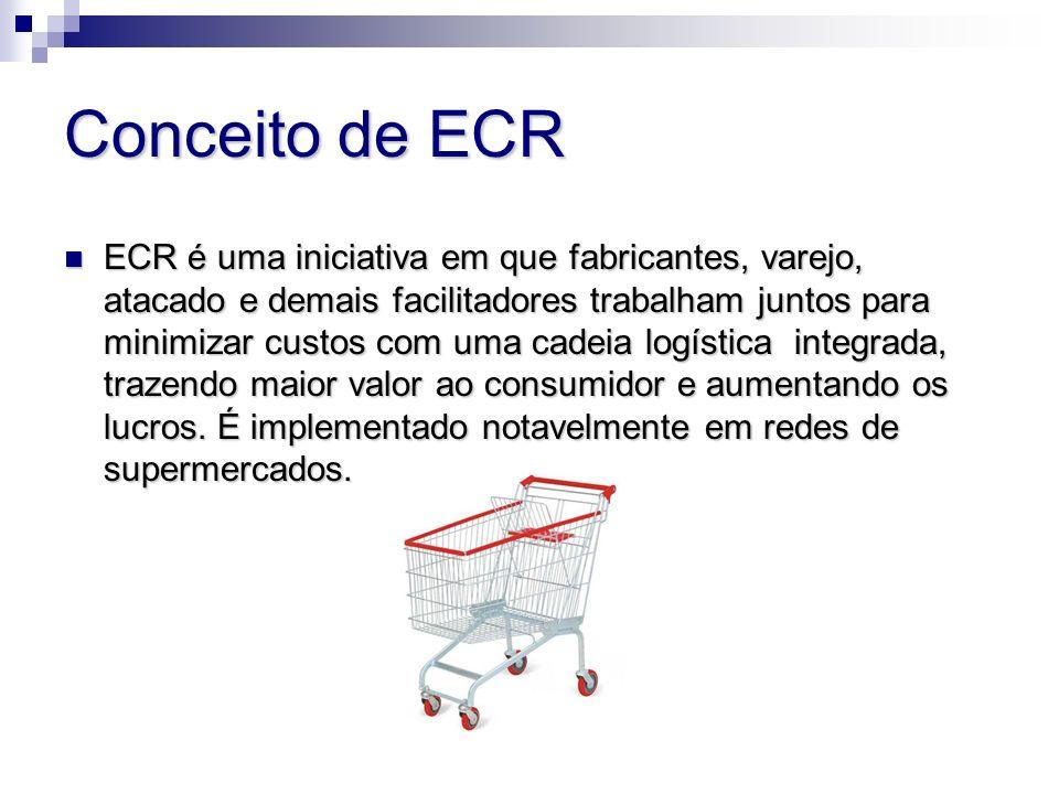 Conceito de ECR ECR é uma iniciativa em que fabricantes, varejo, atacado e demais facilitadores trabalham juntos para minimizar custos com uma cadeia