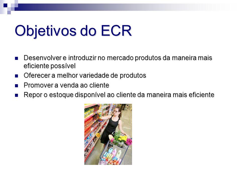 Ferramentas do ECR A resposta eficiente ao consumidor se apóia no just in time Benchmark – comparação entre as performances de outras empresas Pedidos acompanhados por computador – larga utilização de T.I.
