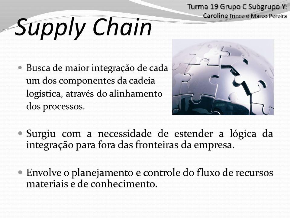 Supply Chain Busca de maior integração de cada um dos componentes da cadeia logística, através do alinhamento dos processos. Surgiu com a necessidade