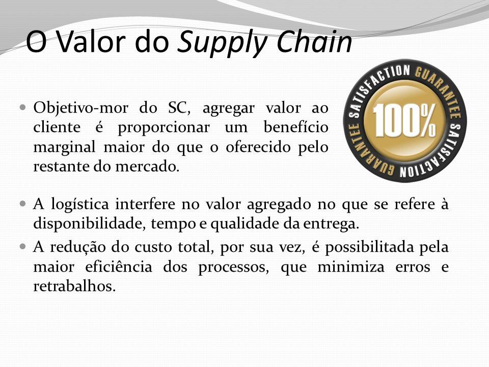 O Valor do Supply Chain Objetivo-mor do SC, agregar valor ao cliente é proporcionar um benefício marginal maior do que o oferecido pelo restante do me