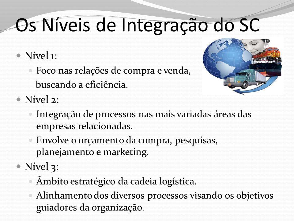 Os Níveis de Integração do SC Nível 1: Foco nas relações de compra e venda, buscando a eficiência. Nível 2: Integração de processos nas mais variadas