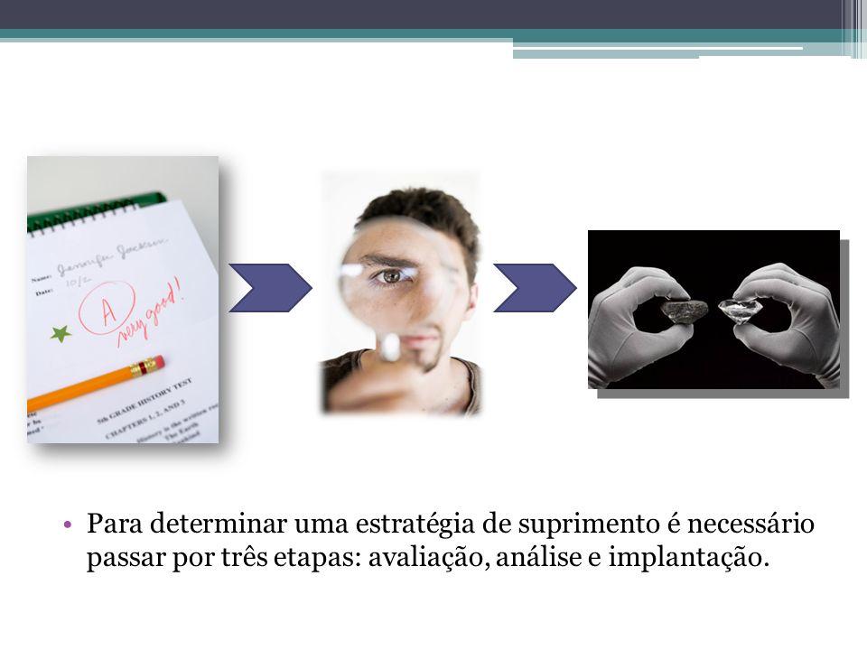 Para determinar uma estratégia de suprimento é necessário passar por três etapas: avaliação, análise e implantação.