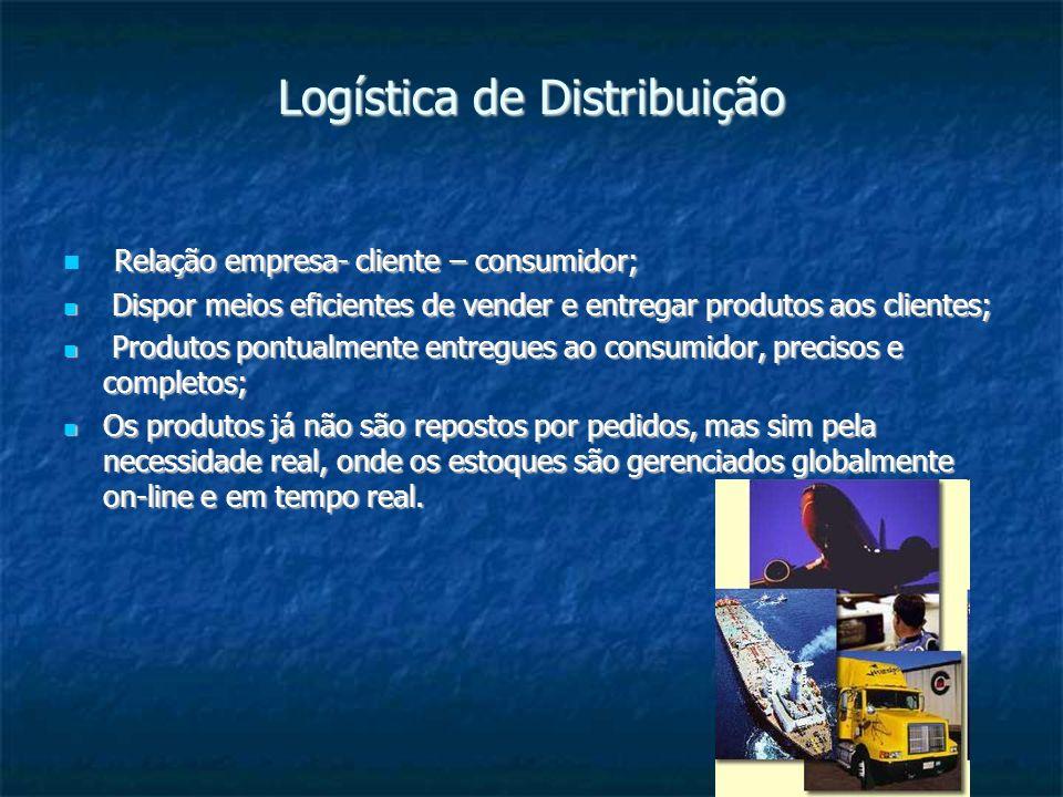 Logística de Distribuição Relação empresa- cliente – consumidor; Relação empresa- cliente – consumidor; Dispor meios eficientes de vender e entregar p