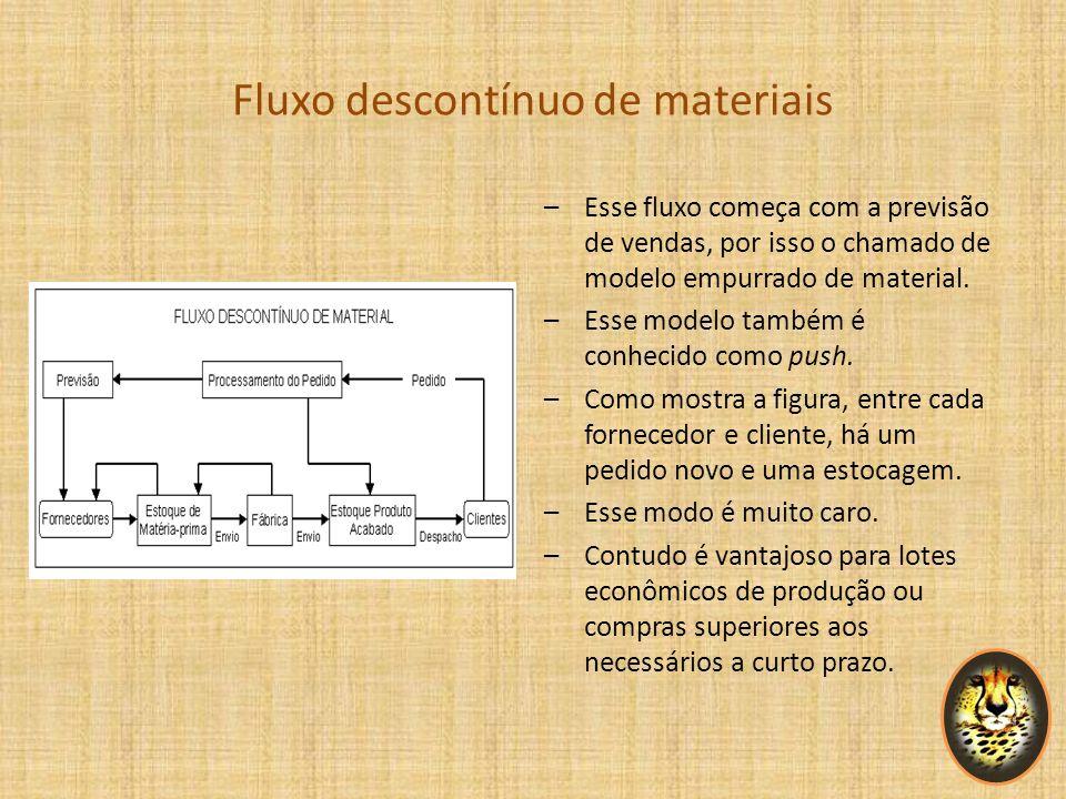 Fluxo descontínuo de materiais –Esse fluxo começa com a previsão de vendas, por isso o chamado de modelo empurrado de material. –Esse modelo também é