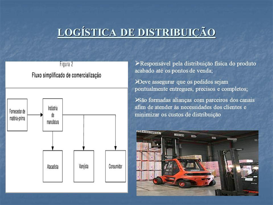 LOGÍSTICA DE DISTRIBUIÇÃO Responsável pela distribuição física do produto acabado até os pontos de venda; Deve assegurar que os pedidos sejam pontualm